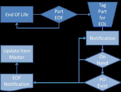 End of Life Notification | Boomerant Notification Framework