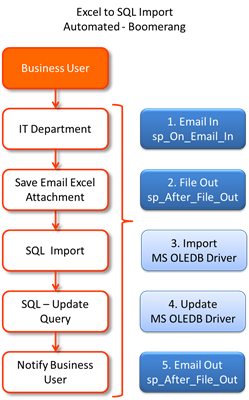 Automatic Excel to SQL Import   Boomerang Notification Framework